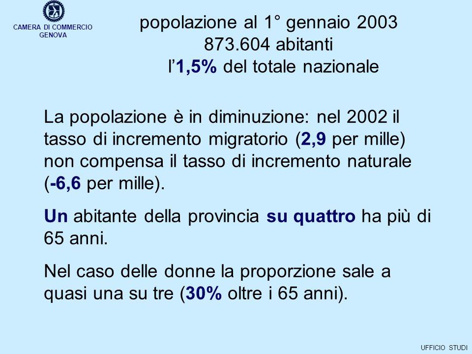 UFFICIO STUDI popolazione al 1° gennaio 2003 873.604 abitanti l1,5% del totale nazionale La popolazione è in diminuzione: nel 2002 il tasso di incremento migratorio (2,9 per mille) non compensa il tasso di incremento naturale (-6,6 per mille).