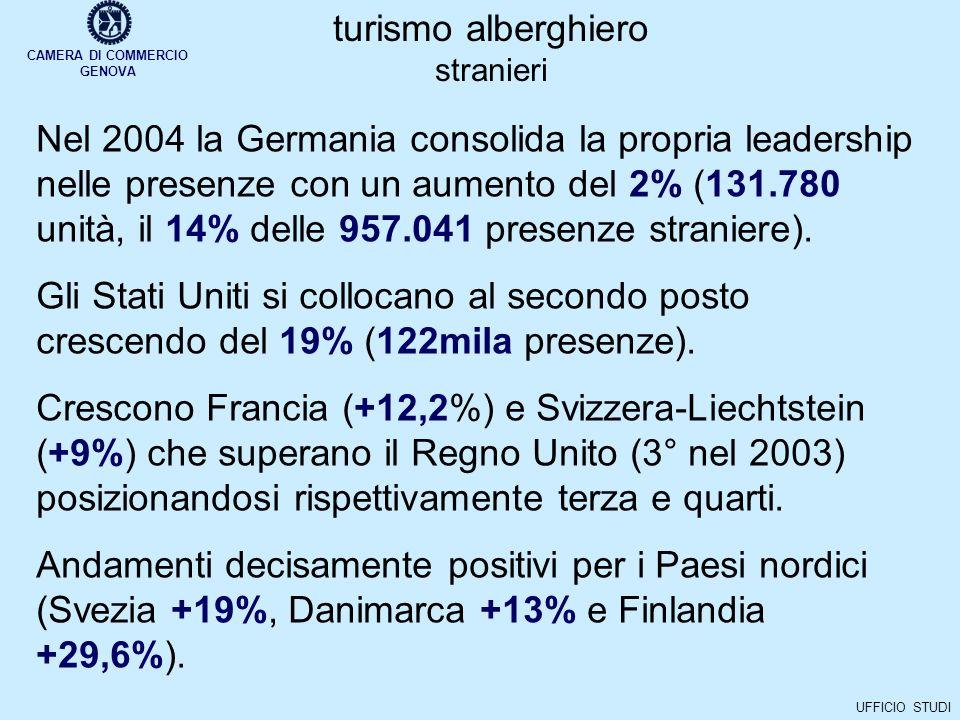 CAMERA DI COMMERCIO GENOVA UFFICIO STUDI turismo alberghiero stranieri Nel 2004 la Germania consolida la propria leadership nelle presenze con un aumento del 2% (131.780 unità, il 14% delle 957.041 presenze straniere).