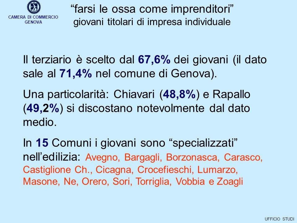 CAMERA DI COMMERCIO GENOVA UFFICIO STUDI farsi le ossa come imprenditori giovani titolari di impresa individuale Il terziario è scelto dal 67,6% dei giovani (il dato sale al 71,4% nel comune di Genova).