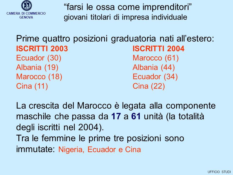 CAMERA DI COMMERCIO GENOVA UFFICIO STUDI farsi le ossa come imprenditori giovani titolari di impresa individuale Prime quattro posizioni graduatoria nati allestero: ISCRITTI 2003ISCRITTI 2004 Ecuador (30)Marocco (61) Albania (19)Albania (44) Marocco (18)Ecuador (34) Cina (11)Cina (22) La crescita del Marocco è legata alla componente maschile che passa da 17 a 61 unità (la totalità degli iscritti nel 2004).