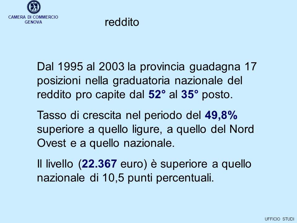 CAMERA DI COMMERCIO GENOVA UFFICIO STUDI reddito Dal 1995 al 2003 la provincia guadagna 17 posizioni nella graduatoria nazionale del reddito pro capite dal 52° al 35° posto.