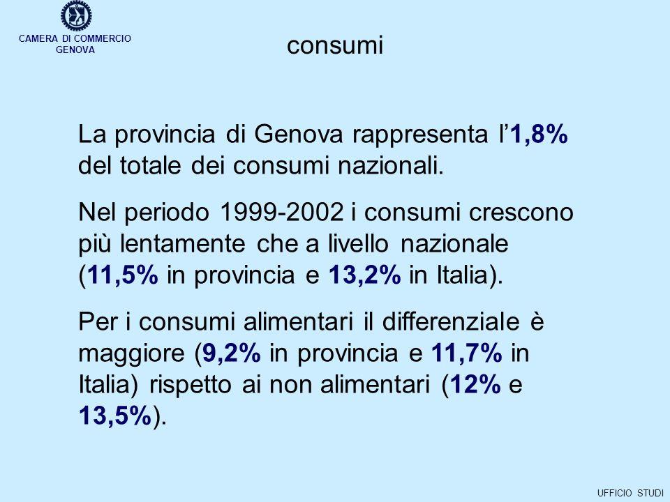 CAMERA DI COMMERCIO GENOVA UFFICIO STUDI porto di genova traffico complessivo La crescita del traffico complessivo prosegue allo stesso ritmo del 2003 (3,9%).