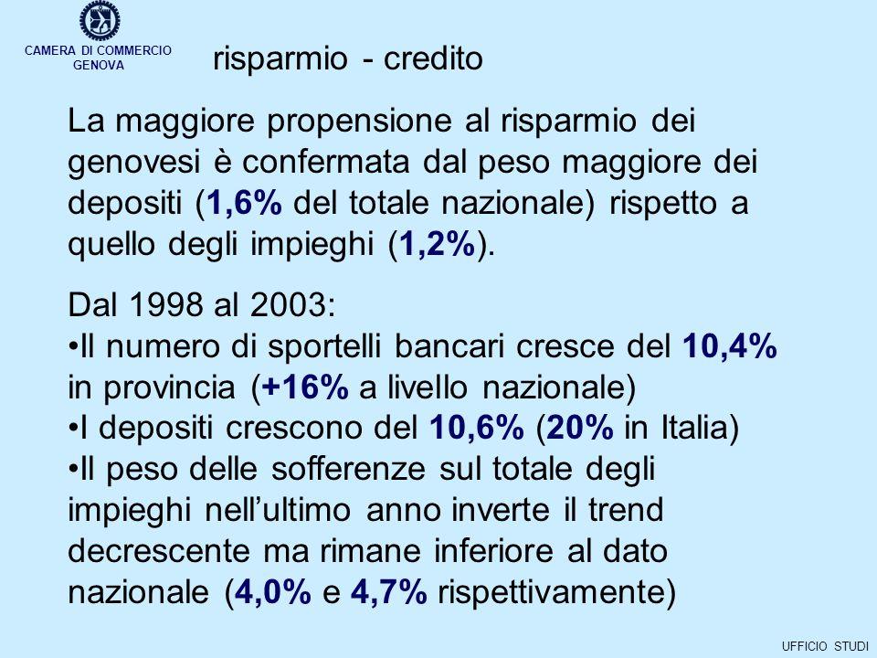 CAMERA DI COMMERCIO GENOVA UFFICIO STUDI La maggiore propensione al risparmio dei genovesi è confermata dal peso maggiore dei depositi (1,6% del totale nazionale) rispetto a quello degli impieghi (1,2%).