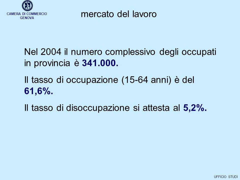 CAMERA DI COMMERCIO GENOVA UFFICIO STUDI mercato del lavoro Nel 2004 il numero complessivo degli occupati in provincia è 341.000.