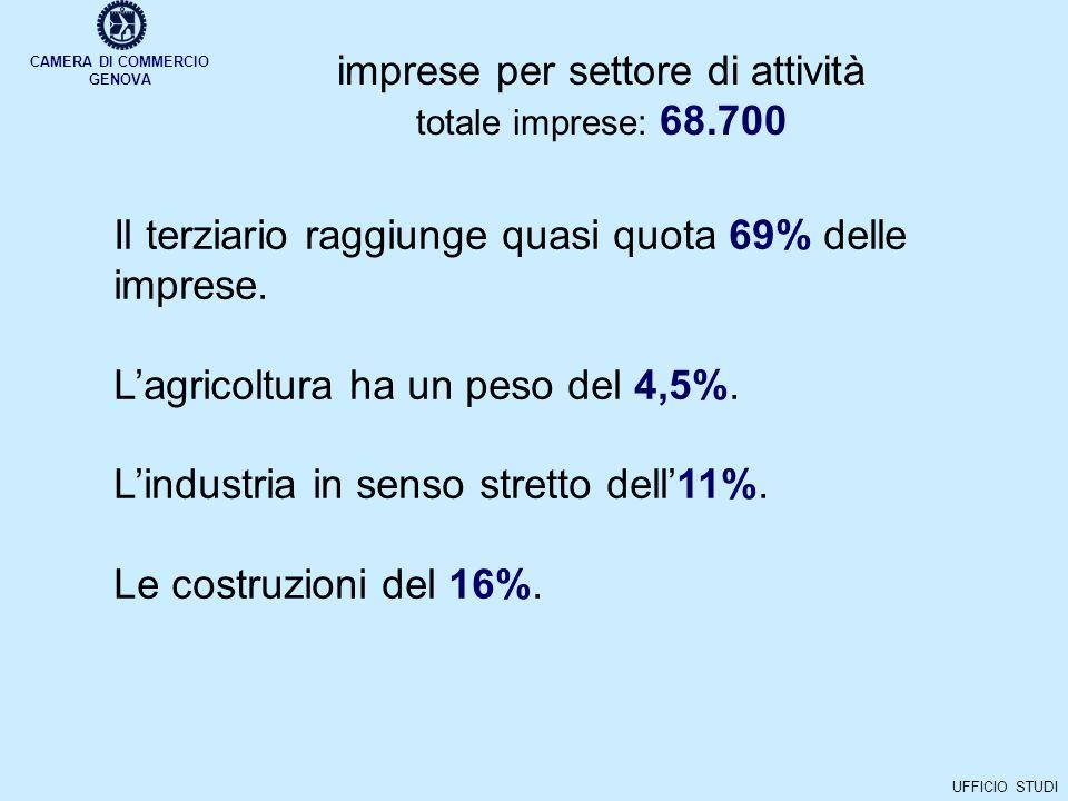 CAMERA DI COMMERCIO GENOVA UFFICIO STUDI imprese per settore di attività totale imprese: 68.700 Il terziario raggiunge quasi quota 69% delle imprese.