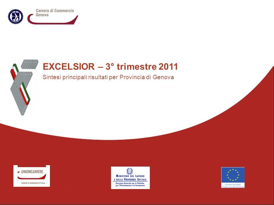 EXCELSIOR – 3° trimestre 2011 Sintesi principali risultati per Provincia di Genova