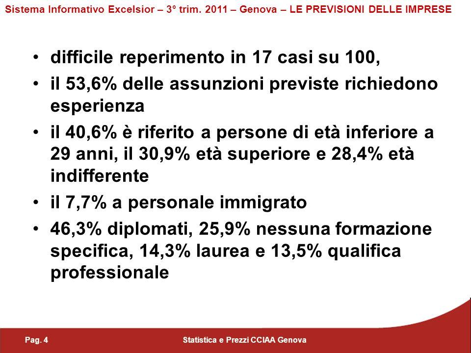 Pag.5Statistica e Prezzi CCIAA Genova Sistema Informativo Excelsior – 3° trim.
