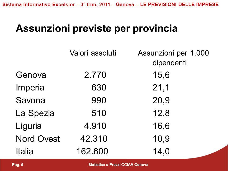 Pag. 5Statistica e Prezzi CCIAA Genova Sistema Informativo Excelsior – 3° trim.