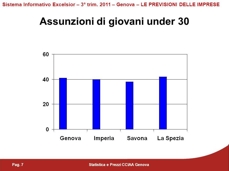 Assunzioni di giovani under 30 Sistema Informativo Excelsior – 3° trim.