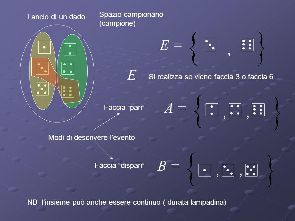 Spazio campionario (campione) Evento elementare Lancio di un dado Durata di una lampadina 0 max Finito Infinito Fenomeno casuale o prova P Spazio camp