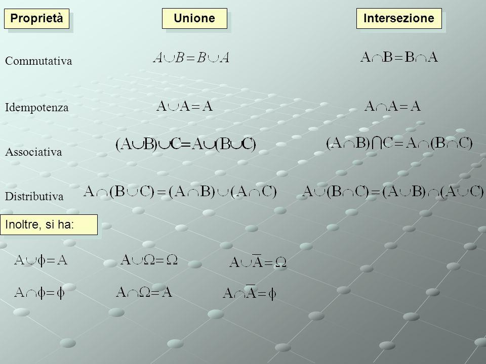 Teoria ASSIOMATICA della probabilità 1933 Andrej Nikolavic Kolmogorov Non serve una definizione, serve una teoria che mi permetta di calcolarla. Termi