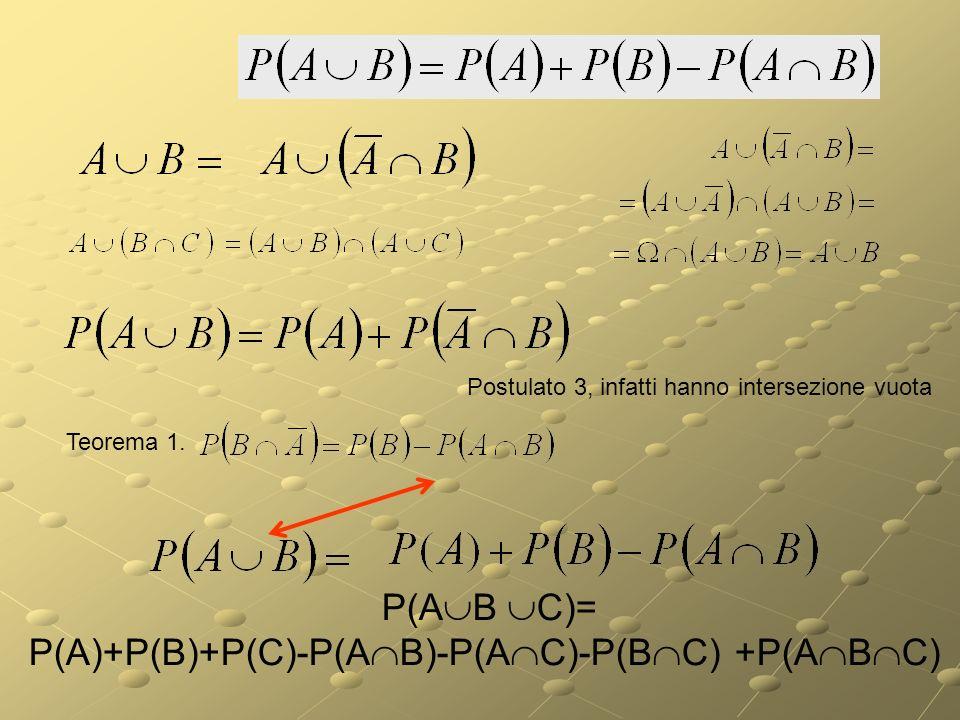 Postulato 3. Postulato 2. Alcune dimostrazioni. Infatti P(A)=1-P(A) che è positiva per il primo postulato e 1 meno una quantità positiva è certamente