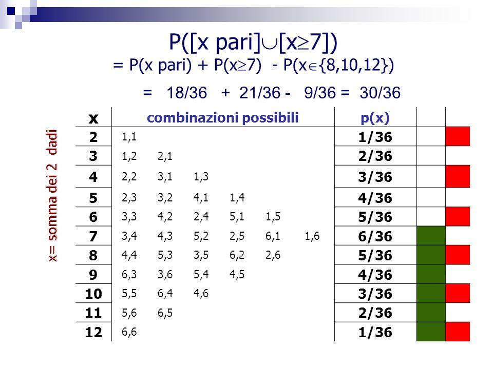 Teorema 1. Postulato 3, infatti hanno intersezione vuota P(A B C)= P(A)+P(B)+P(C)-P(A B)-P(A C)-P(B C) +P(A B C)