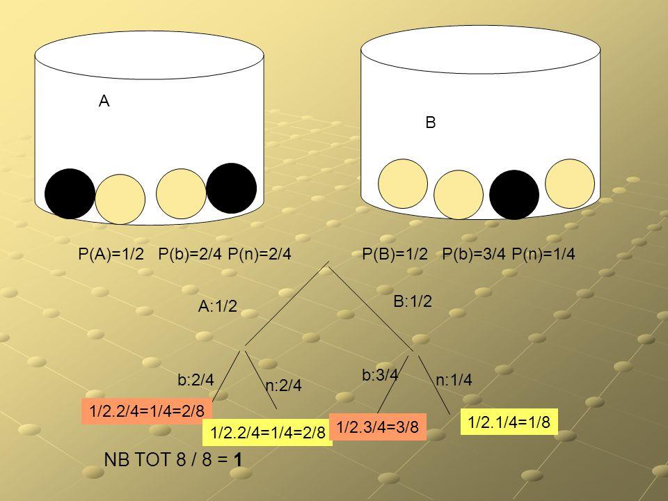 INDIPENDENZA tra eventi. Due eventi si dicono indipendenti se: P(A/B)=P(A) e P(B/A)=P(B) Dunque se e solo se: P(AB)= P(A)* P(B) (esempio: probabilità