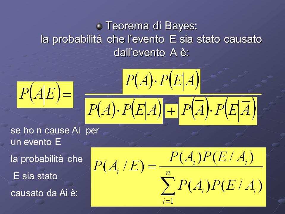 A B P(A)=1/6 P(n)=1/4 P(r)=3/4P(B)=5/6 P(n)=3/4 P(r)=1/4 1/6 5/6 1/4 3/4 1/4 3/4 1/6.1/4=1/24 1/6.3/4=3/245/6.3/4=15/24 5/6.1/4=5/24 1/6.3/4 1/6.3/4 + 5/6.1/4 Cioè: 3/8