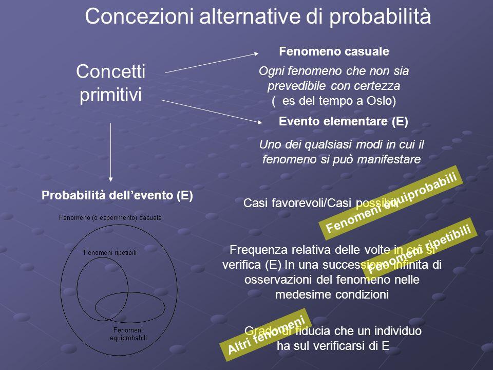 Spazio campione: Insieme S di tutti i risultati dellesperimento Esempio: Nel caso del lancio di una moneta S={Testa, Croce} Nel caso dei numeri di lan