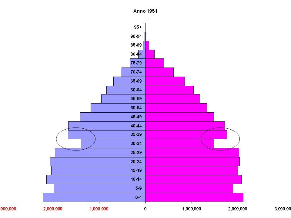 % di giovani in età compresa tra 18 e 34 anni che vivono con i genitori. UE-15, 2003-04