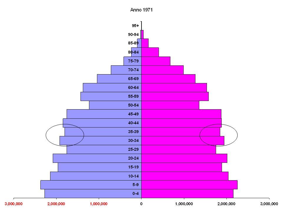 Età media al primo matrimonio degli uomini ed età media allordinazione dei nuovi sacerdoti Anno Matrimonio Ordinazione 197627.127.0 198127.528.1 198628.128.1 199128.028.8 1996 30.129.9 2001 31.031.0 Fonte: Diotallevi L.