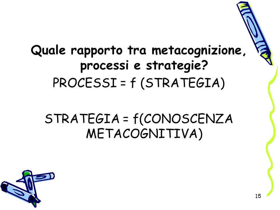 15 Quale rapporto tra metacognizione, processi e strategie? PROCESSI = f (STRATEGIA) STRATEGIA = f(CONOSCENZA METACOGNITIVA)