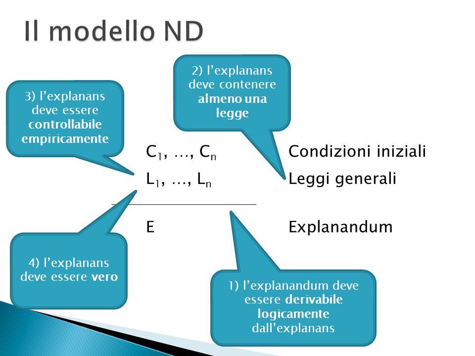 C 1, …, C n Condizioni iniziali L 1, …, L n Leggi generali EExplanandum 1) lexplanandum deve essere derivabile logicamente dallexplanans 2) lexplanans