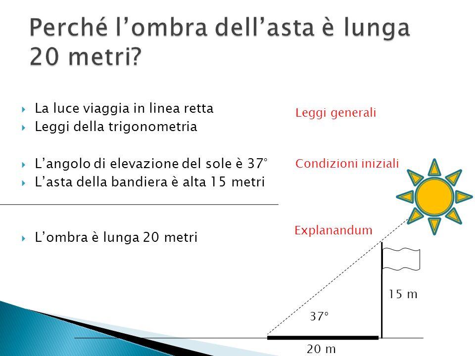 La luce viaggia in linea retta Leggi della trigonometria Langolo di elevazione del sole è 37° Lasta della bandiera è alta 15 metri Lombra è lunga 20 m