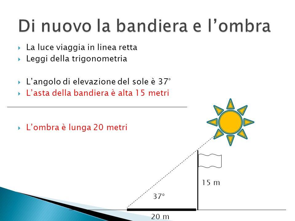 15 m 20 m 37° La luce viaggia in linea retta Leggi della trigonometria Langolo di elevazione del sole è 37° Lasta della bandiera è alta 15 metri Lombr
