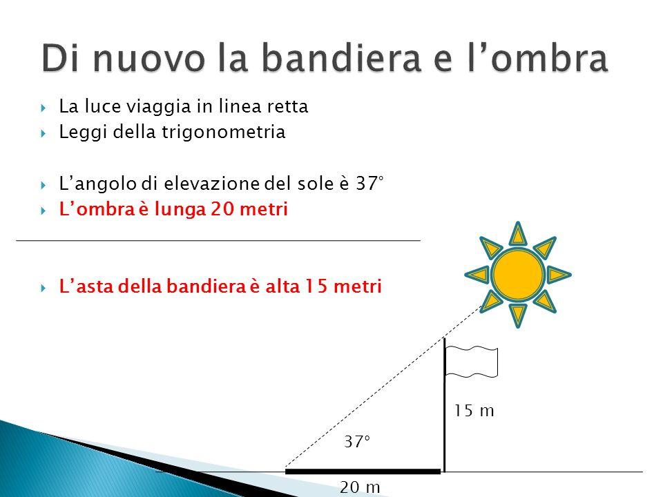 15 m 20 m 37° La luce viaggia in linea retta Leggi della trigonometria Langolo di elevazione del sole è 37° Lombra è lunga 20 metri Lasta della bandie