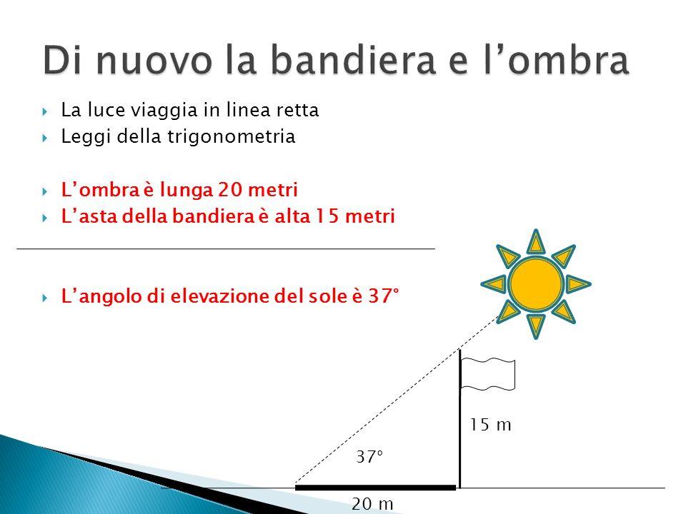 15 m 20 m 37° La luce viaggia in linea retta Leggi della trigonometria Lombra è lunga 20 metri Lasta della bandiera è alta 15 metri Langolo di elevazi