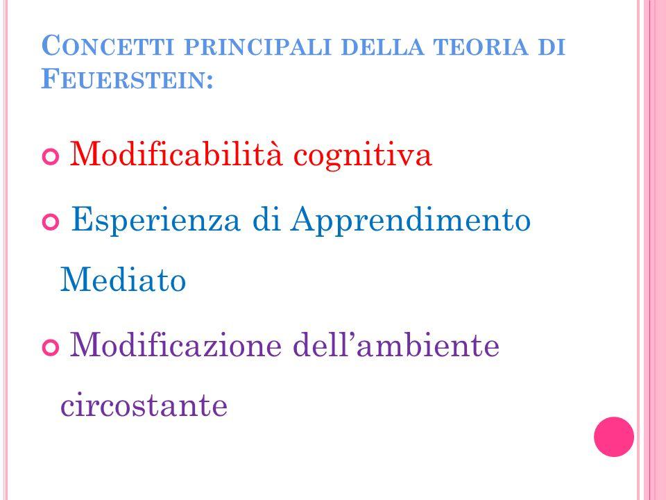 C ONCETTI PRINCIPALI DELLA TEORIA DI F EUERSTEIN : Modificabilità cognitiva Esperienza di Apprendimento Mediato Modificazione dellambiente circostante