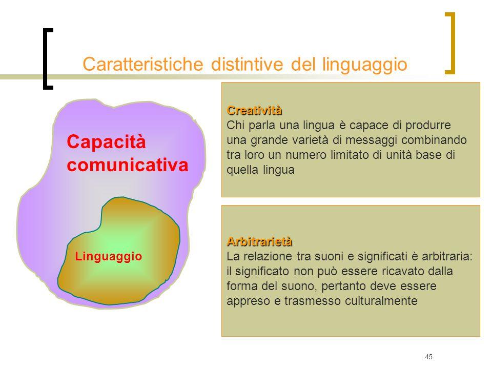 45 Capacità comunicativa Linguaggio Creatività Chi parla una lingua è capace di produrre una grande varietà di messaggi combinando tra loro un numero