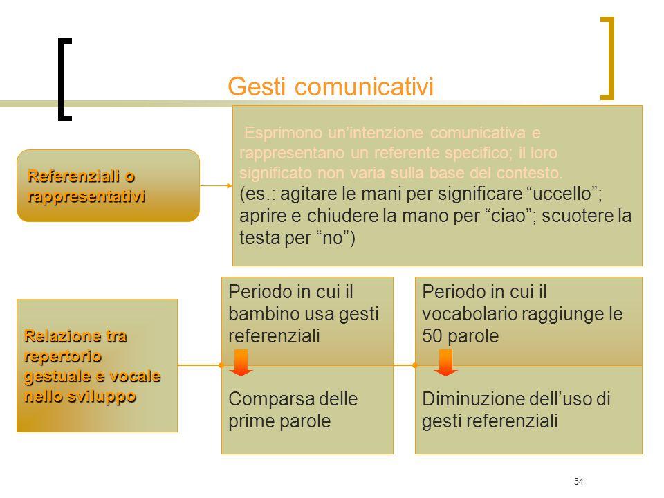 54 Referenziali o rappresentativi Relazione tra repertorio gestuale e vocale nello sviluppo Periodo in cui il bambino usa gesti referenziali Comparsa