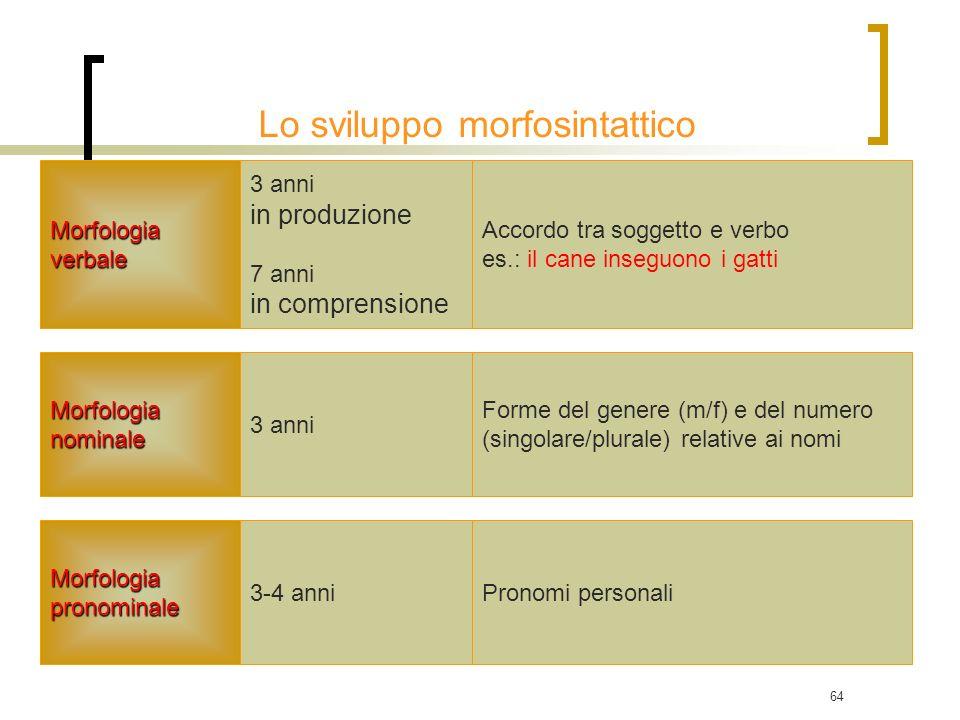 64 Morfologiaverbale Morfologianominale 3 anni in produzione 7 anni in comprensione 3 anni Lo sviluppo morfosintattico Accordo tra soggetto e verbo es