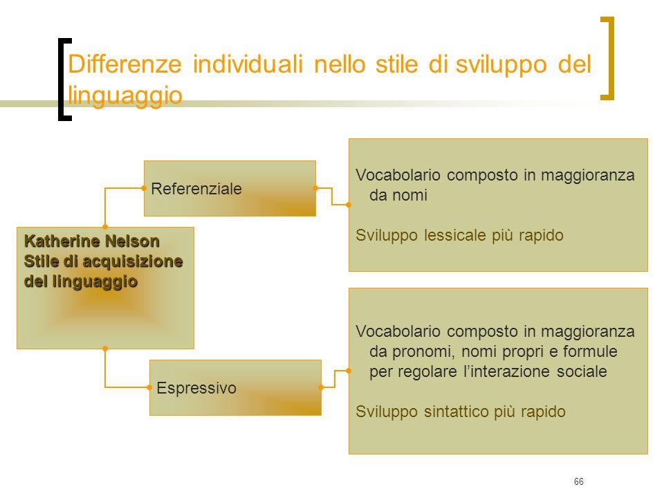 66 Referenziale Vocabolario composto in maggioranza da nomi Sviluppo lessicale più rapido Katherine Nelson Stile di acquisizione del linguaggio Espres