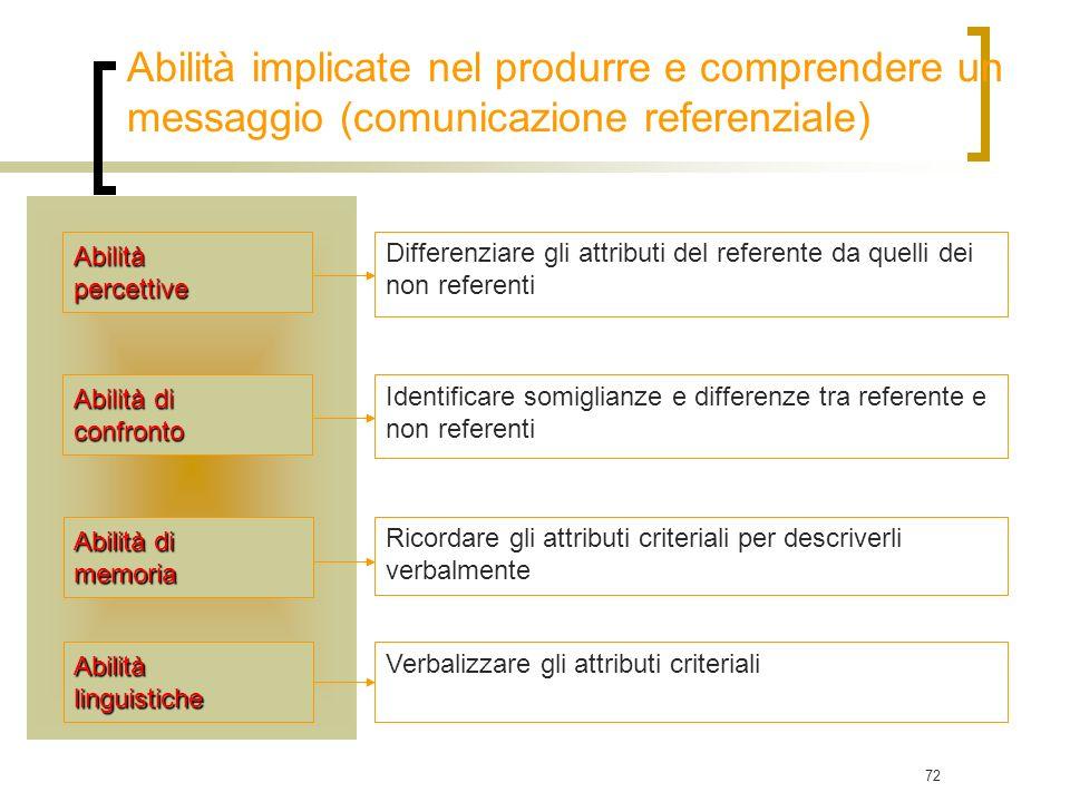 72 Abilità di memoria confronto Abilitàpercettive Differenziare gli attributi del referente da quelli dei non referenti Identificare somiglianze e dif