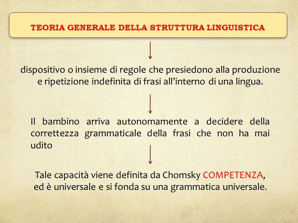 TEORIA GENERALE DELLA STRUTTURA LINGUISTICA dispositivo o insieme di regole che presiedono alla produzione e ripetizione indefinita di frasi allintern