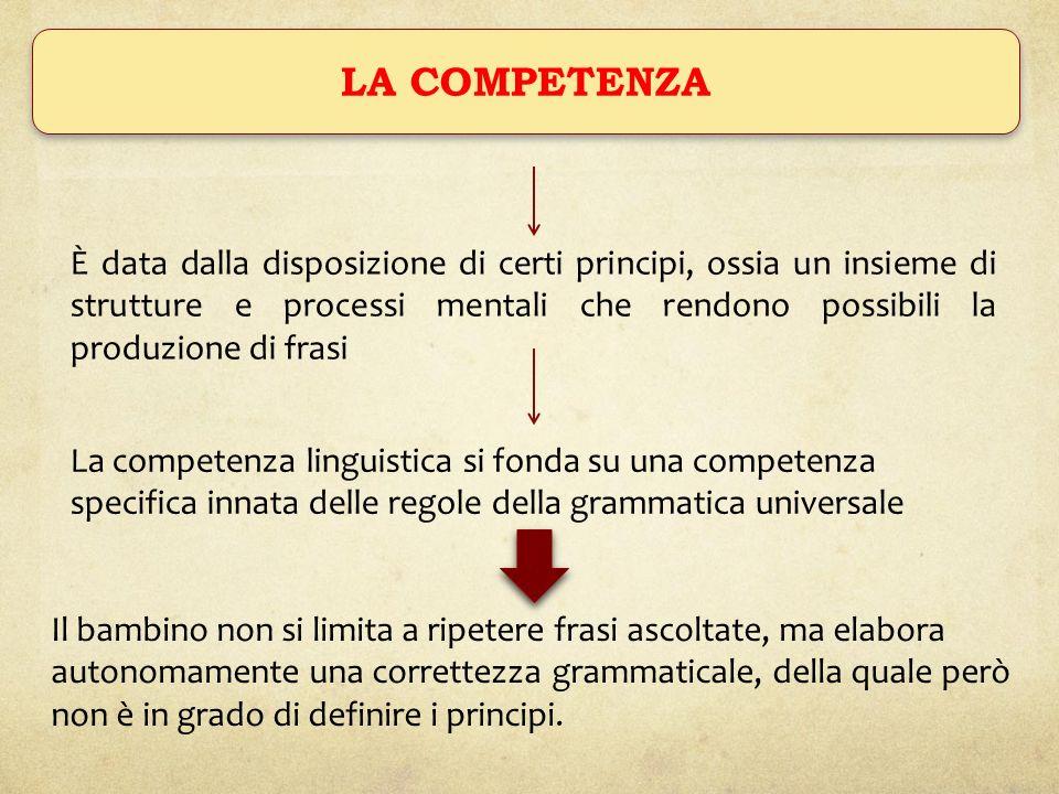 IL GENERATIVISMO La teoria del linguaggio allora si assume il compito di portare alla luce una grammatica generativa, ossia linsieme dei principi e delle regole inscritti in noi, con le quali si costruiscono le frasi La lingua possiede secondo Chomsky: STRUTTURA SUPERFICIALE STRUTTURA INTERNA Risiede nella nella parte fisica del linguaggio che noi diciamo (esempio: vieni) La quale produce la prima struttura, ma con delle trasformazioni (combinazioni, cancellazioni)