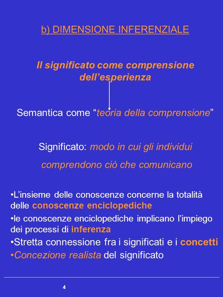 4 b) DIMENSIONE INFERENZIALE Il significato come comprensione dellesperienza Semantica come teoria della comprensione Significato: modo in cui gli ind