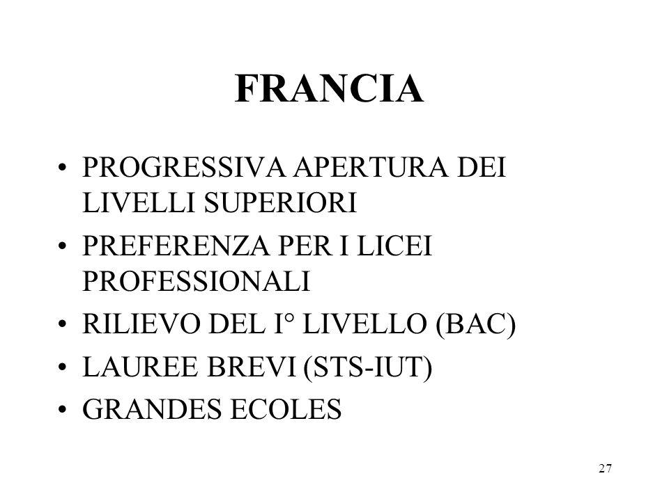 27 FRANCIA PROGRESSIVA APERTURA DEI LIVELLI SUPERIORI PREFERENZA PER I LICEI PROFESSIONALI RILIEVO DEL I° LIVELLO (BAC) LAUREE BREVI (STS-IUT) GRANDES