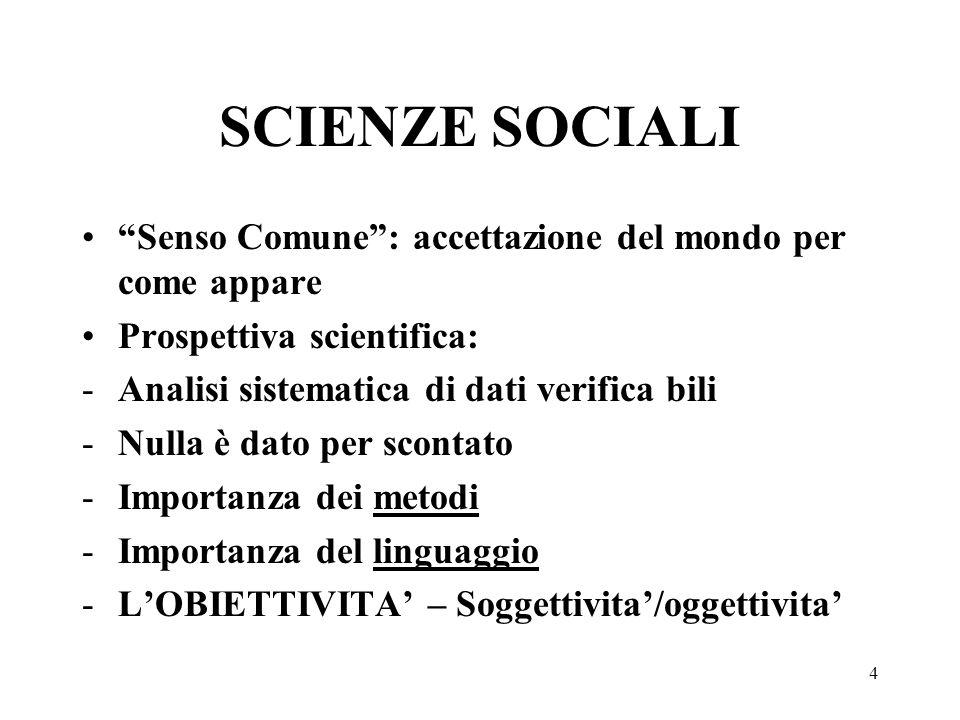 4 SCIENZE SOCIALI Senso Comune: accettazione del mondo per come appare Prospettiva scientifica: -Analisi sistematica di dati verifica bili -Nulla è da