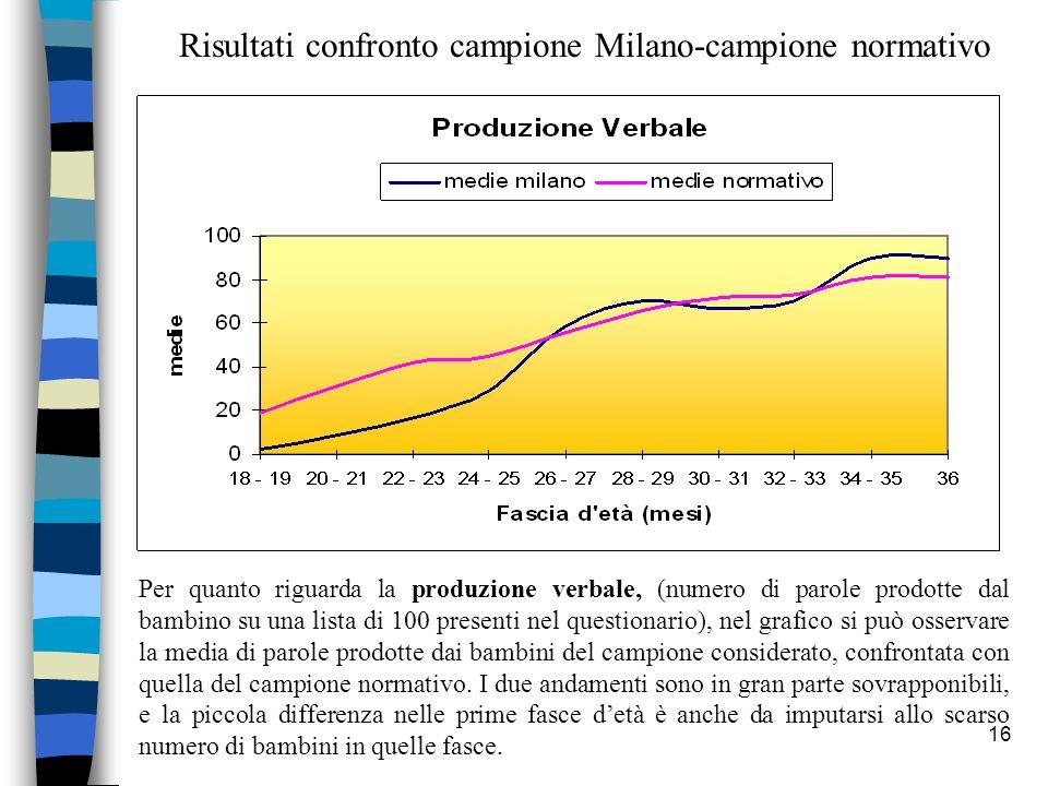 16 Per quanto riguarda la produzione verbale, (numero di parole prodotte dal bambino su una lista di 100 presenti nel questionario), nel grafico si pu