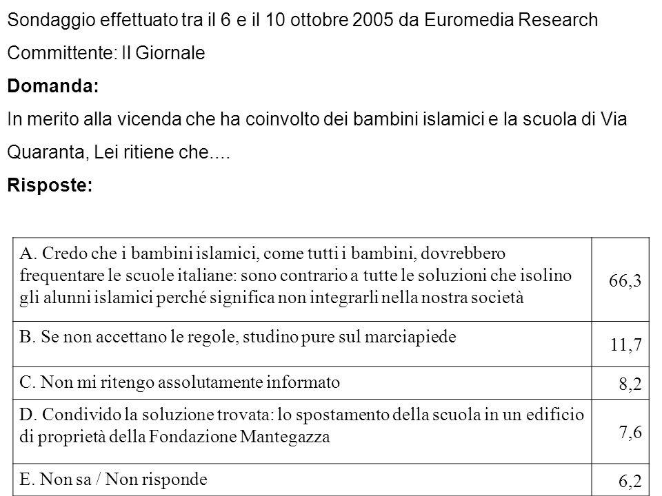 Sondaggio effettuato tra il 6 e il 10 ottobre 2005 da Euromedia Research Committente: Il Giornale Domanda: In merito alla vicenda che ha coinvolto dei