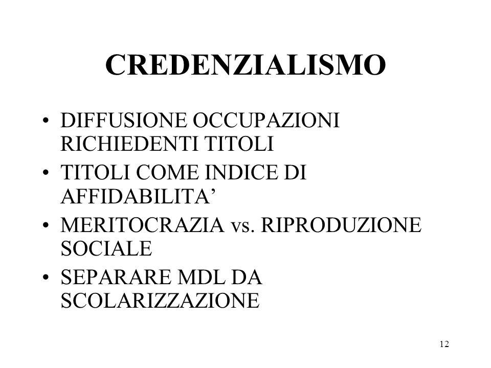 12 CREDENZIALISMO DIFFUSIONE OCCUPAZIONI RICHIEDENTI TITOLI TITOLI COME INDICE DI AFFIDABILITA MERITOCRAZIA vs. RIPRODUZIONE SOCIALE SEPARARE MDL DA S