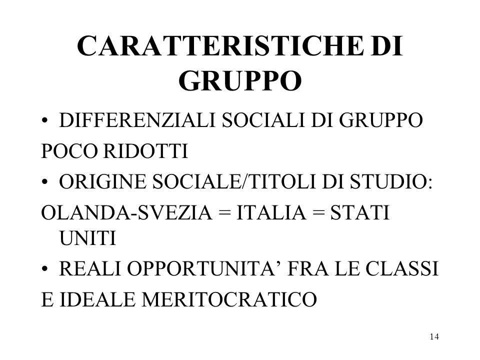 14 CARATTERISTICHE DI GRUPPO DIFFERENZIALI SOCIALI DI GRUPPO POCO RIDOTTI ORIGINE SOCIALE/TITOLI DI STUDIO: OLANDA-SVEZIA = ITALIA = STATI UNITI REALI