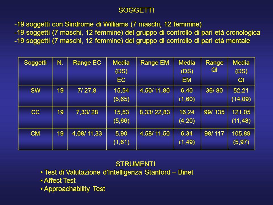 SOGGETTI -19 soggetti con Sindrome di Williams (7 maschi, 12 femmine) -19 soggetti (7 maschi, 12 femmine) del gruppo di controllo di pari età cronolog