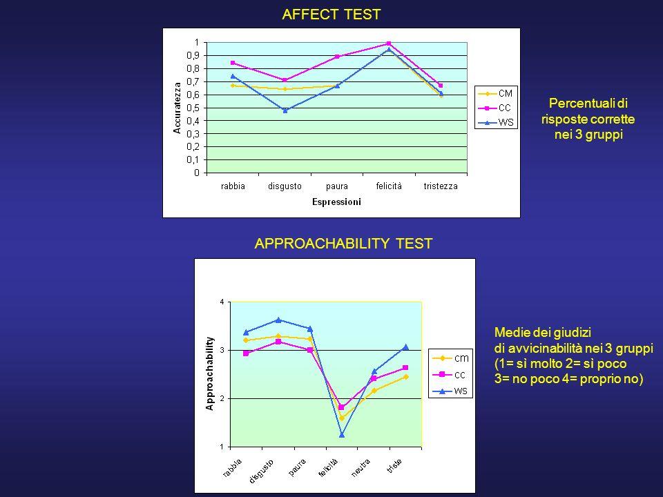 AFFECT TEST APPROACHABILITY TEST Percentuali di risposte corrette nei 3 gruppi Medie dei giudizi di avvicinabilità nei 3 gruppi (1= sì molto 2= sì poc