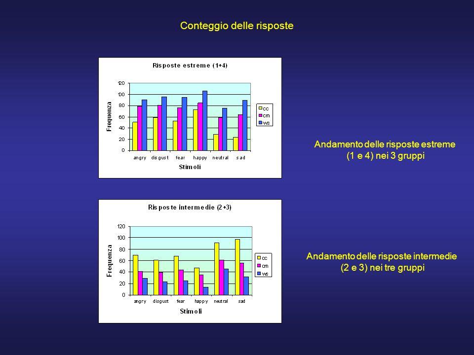 Conteggio delle risposte Andamento delle risposte estreme (1 e 4) nei 3 gruppi Andamento delle risposte intermedie (2 e 3) nei tre gruppi