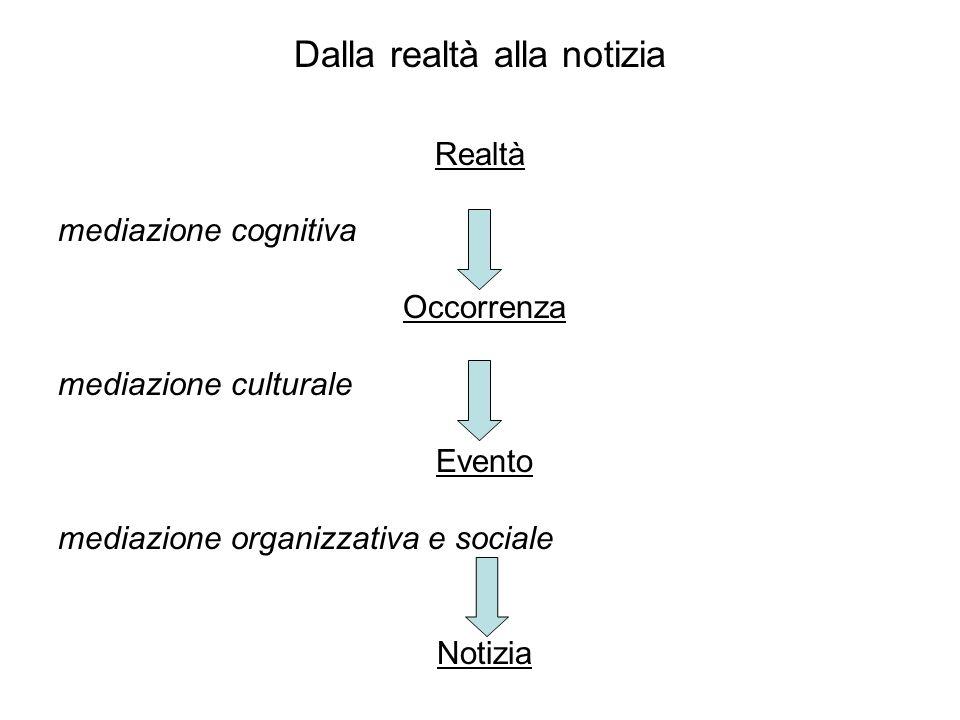 Dalla realtà alla notizia Realtà mediazione cognitiva Occorrenza mediazione culturale Evento mediazione organizzativa e sociale Notizia
