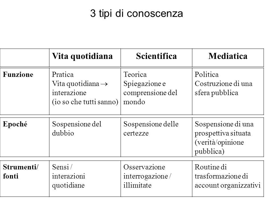 EpochéSospensione del dubbio Sospensione delle certezze Sospensione di una prospettiva situata (verità/opinione pubblica) Vita quotidianaScientificaMe