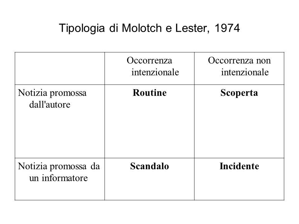 Tipologia di Molotch e Lester, 1974 Occorrenza intenzionale Occorrenza non intenzionale Notizia promossa dall'autore RoutineScoperta Notizia promossa