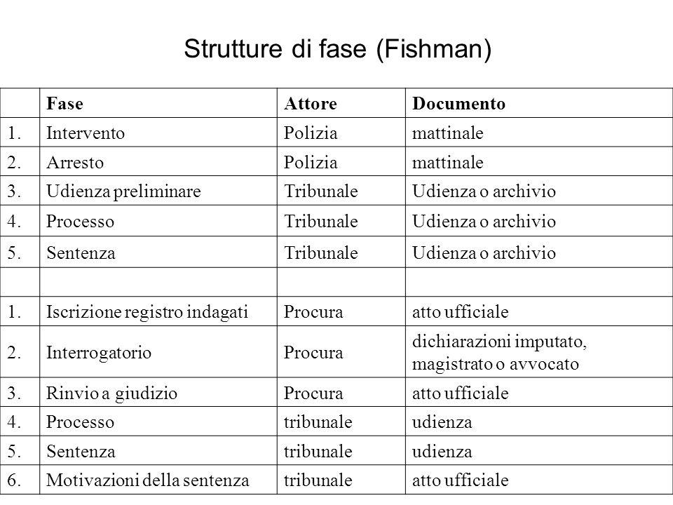 Strutture di fase (Fishman) FaseAttoreDocumento 1.InterventoPoliziamattinale 2.ArrestoPoliziamattinale 3.Udienza preliminareTribunaleUdienza o archivi